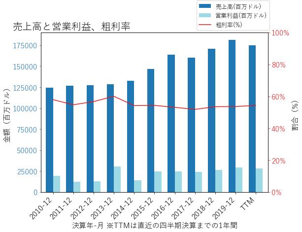 Tの売上高と営業利益、粗利率のグラフ