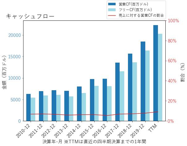 UNHのキャッシュフローのグラフ