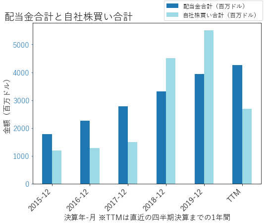 UNHの配当合計と自社株買いのグラフ