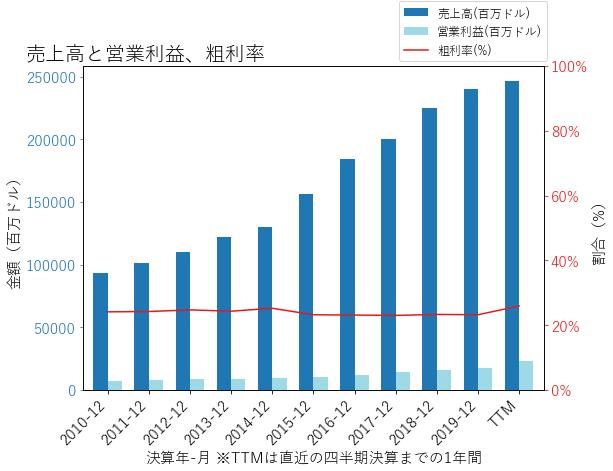 UNHの売上高と営業利益、粗利率のグラフ