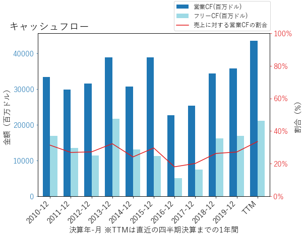 VZのキャッシュフローのグラフ