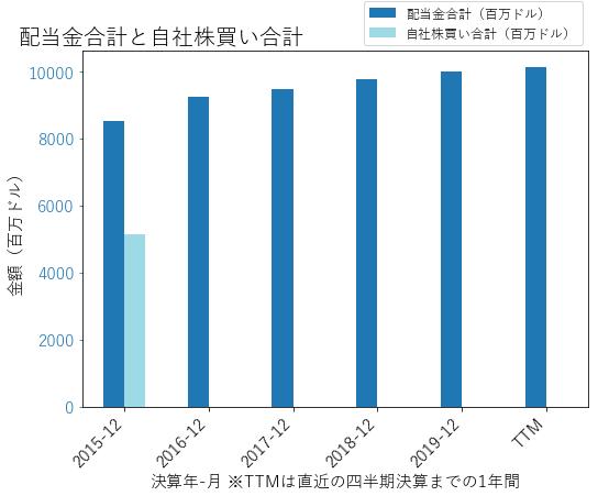 VZの配当合計と自社株買いのグラフ