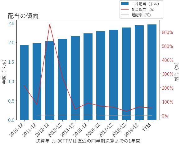 VZの配当の傾向のグラフ