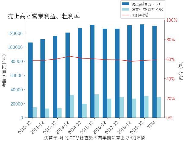 VZの売上高と営業利益、粗利率のグラフ