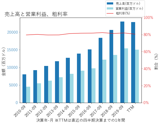 Vの売上高と営業利益、粗利率のグラフ