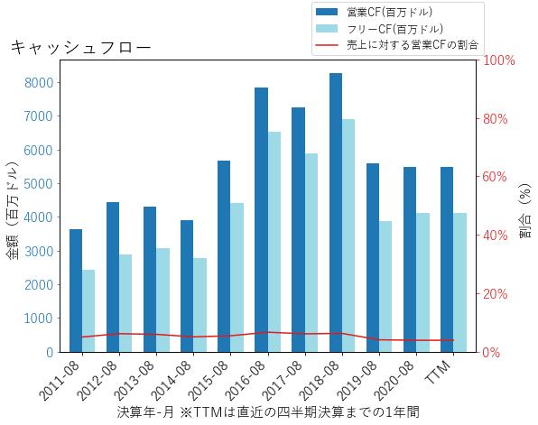 WBAのキャッシュフローのグラフ