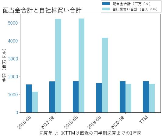 WBAの配当合計と自社株買いのグラフ