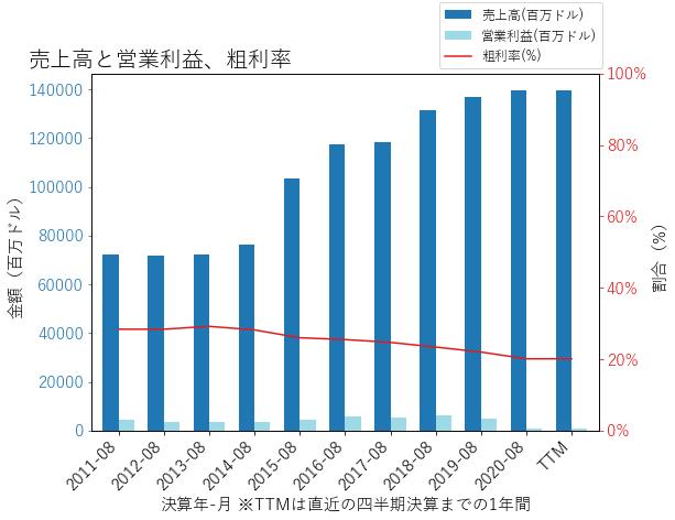 WBAの売上高と営業利益、粗利率のグラフ