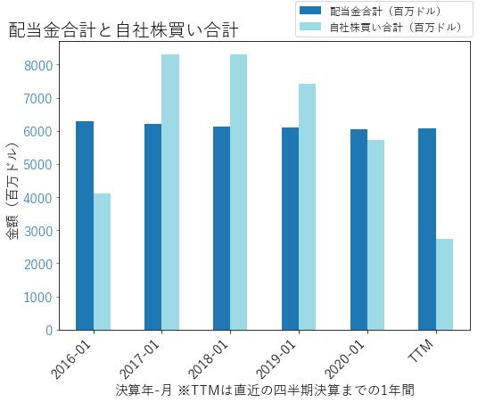 WMTの配当合計と自社株買いのグラフ