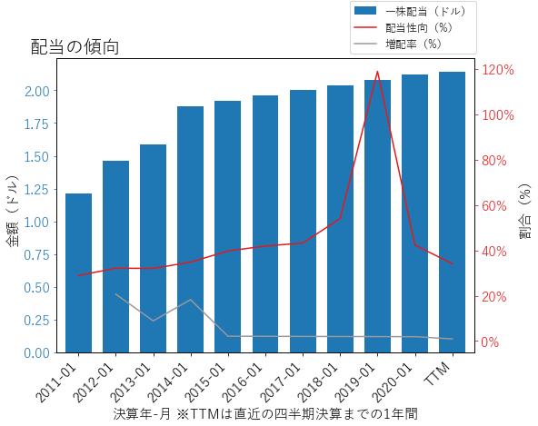 WMTの配当の傾向のグラフ