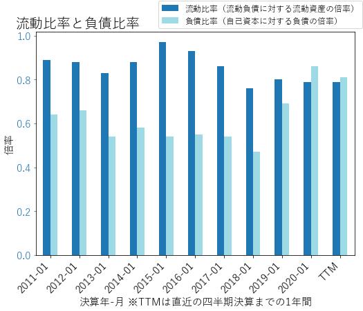 WMTのバランスシートの健全性のグラフ