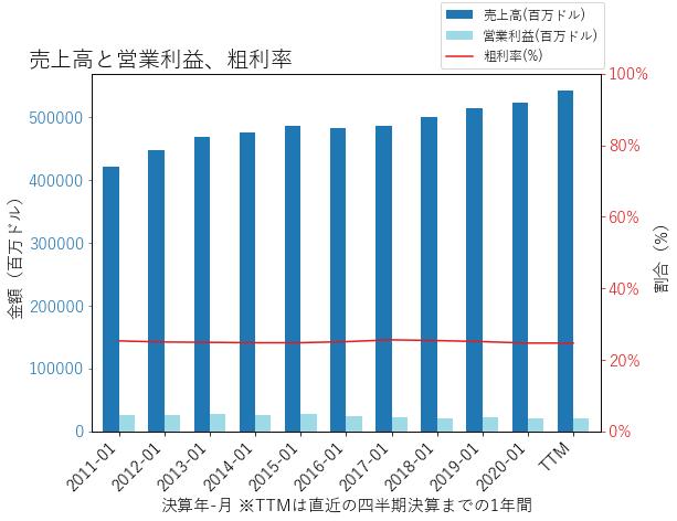 WMTの売上高と営業利益、粗利率のグラフ