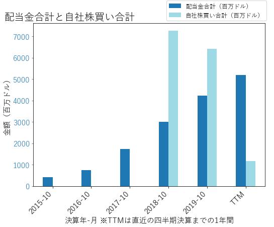 AVGOの配当合計と自社株買いのグラフ