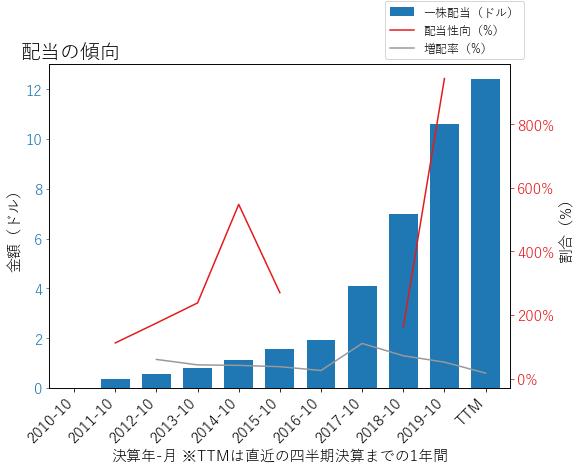 AVGOの配当の傾向のグラフ