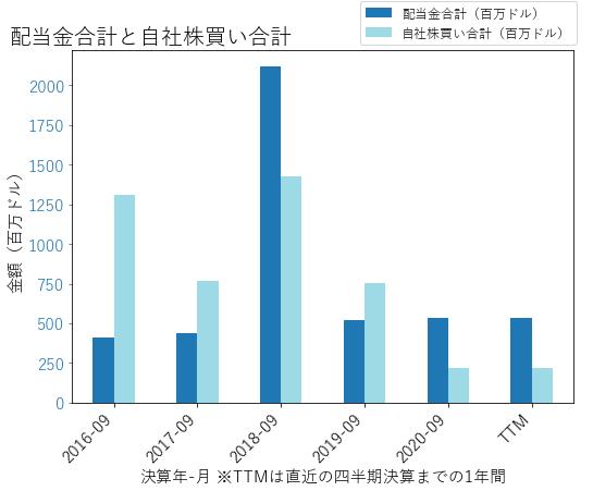 BENの配当合計と自社株買いのグラフ