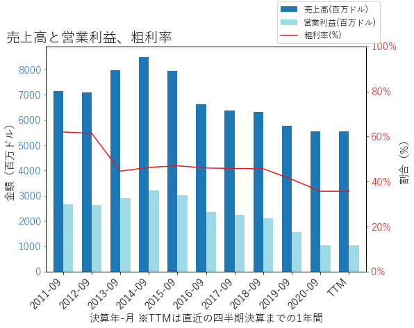 BENの売上高と営業利益、粗利率のグラフ