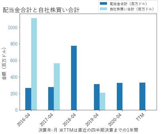 BF.Bの配当合計と自社株買いのグラフ