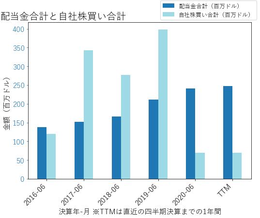 BRの配当合計と自社株買いのグラフ