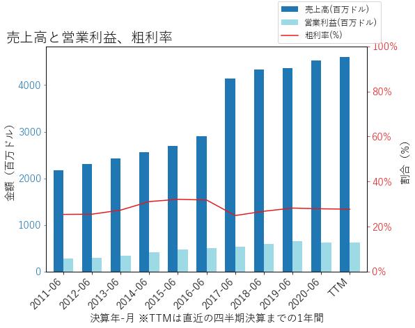 BRの売上高と営業利益、粗利率のグラフ