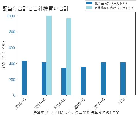 CAGの配当合計と自社株買いのグラフ