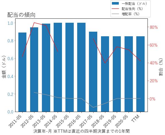 CAGの配当の傾向のグラフ