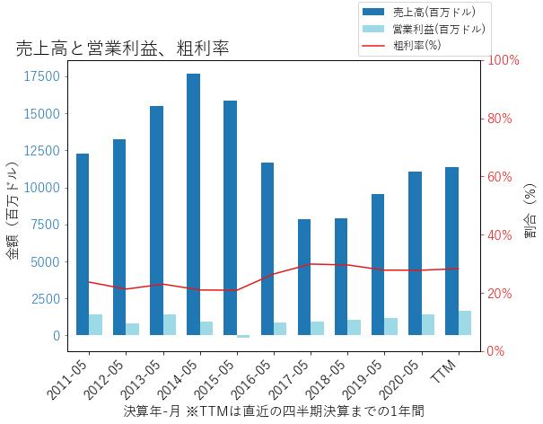 CAGの売上高と営業利益、粗利率のグラフ