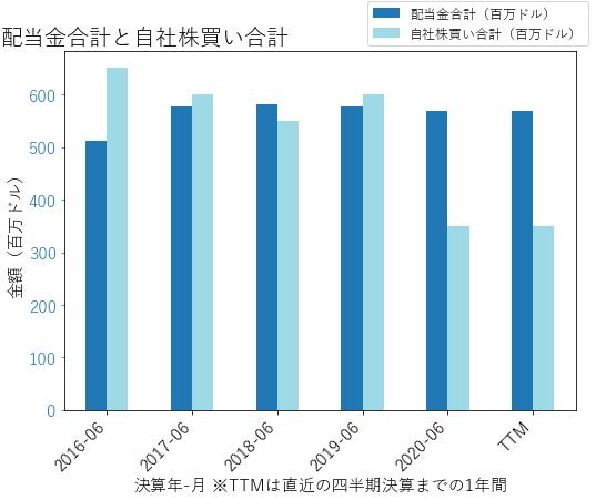 CAHの配当合計と自社株買いのグラフ