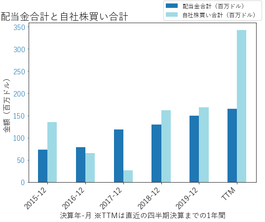 CBOEの配当合計と自社株買いのグラフ