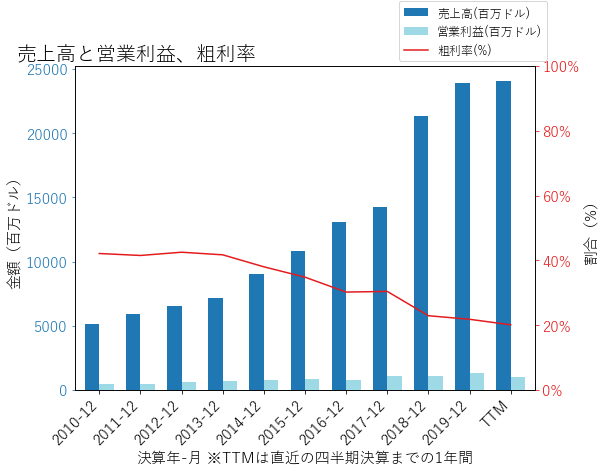 CBREの売上高と営業利益、粗利率のグラフ