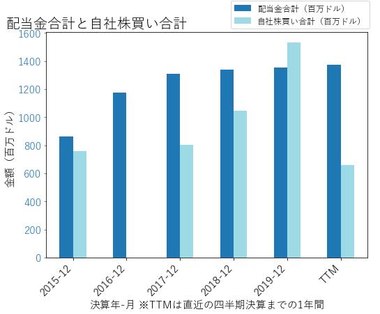 CBの配当合計と自社株買いのグラフ