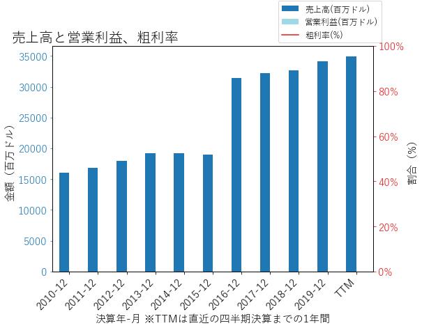 CBの売上高と営業利益、粗利率のグラフ
