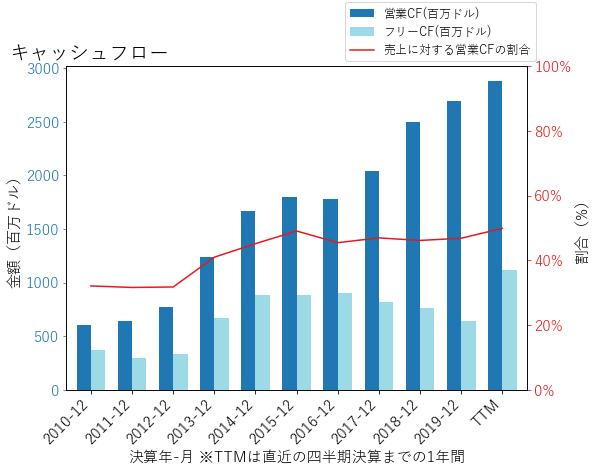 CCIのキャッシュフローのグラフ