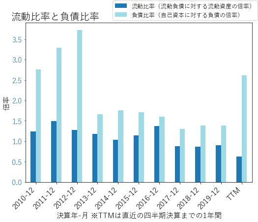CCIのバランスシートの健全性のグラフ