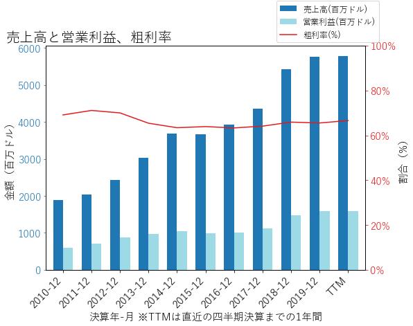 CCIの売上高と営業利益、粗利率のグラフ
