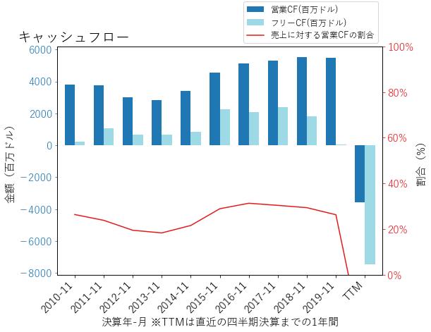 CCLのキャッシュフローのグラフ