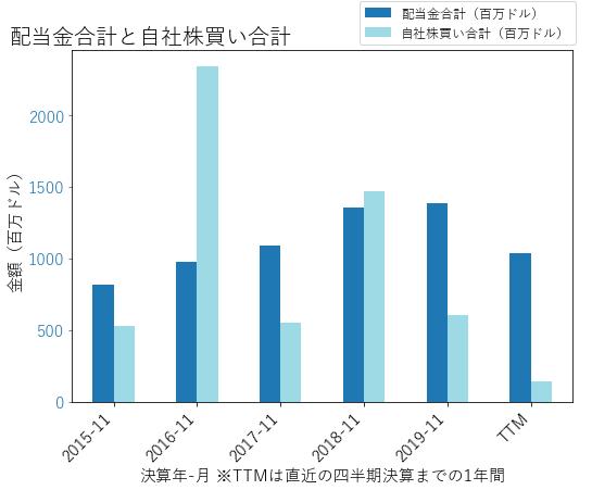 CCLの配当合計と自社株買いのグラフ