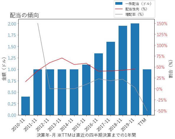 CCLの配当の傾向のグラフ