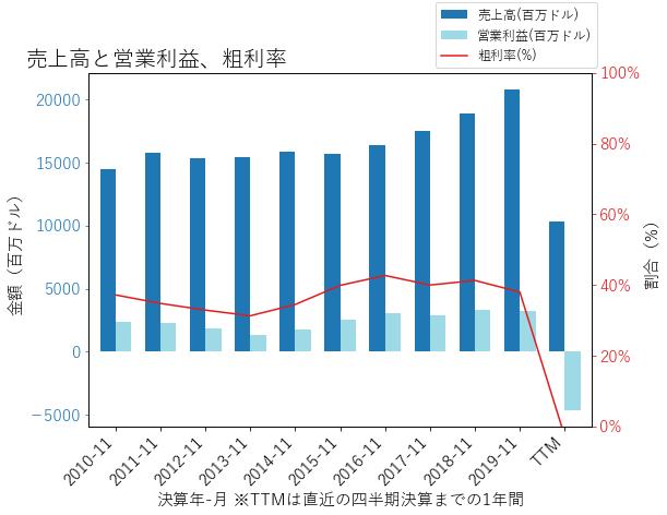 CCLの売上高と営業利益、粗利率のグラフ