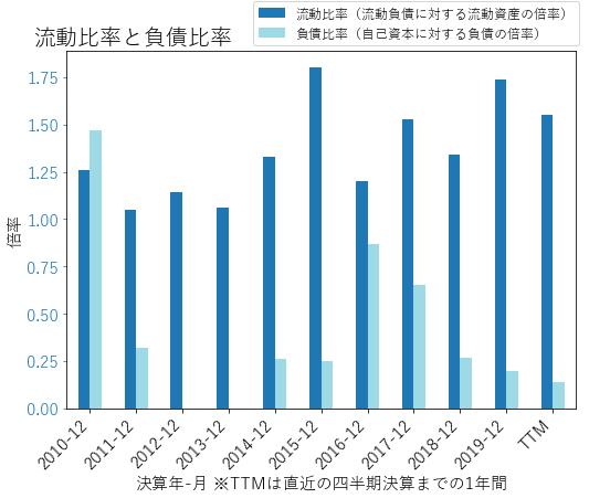 CDNSのバランスシートの健全性のグラフ