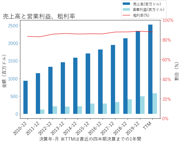 CDNSの売上高と営業利益、粗利率のグラフ