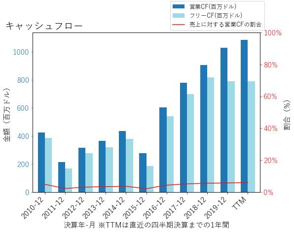 CDWのキャッシュフローのグラフ