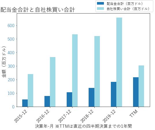 CDWの配当合計と自社株買いのグラフ