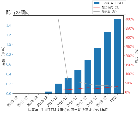 CDWの配当の傾向のグラフ