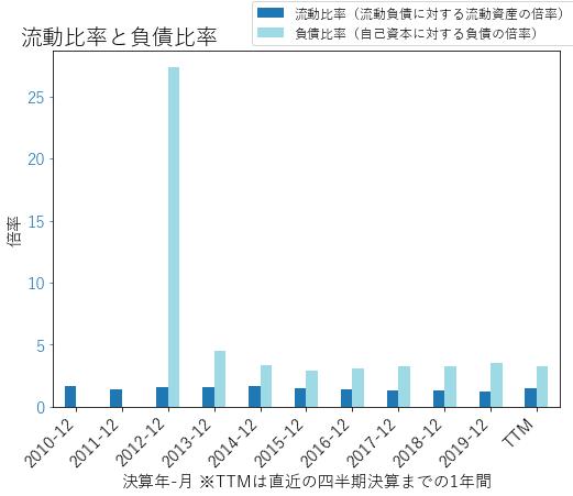 CDWのバランスシートの健全性のグラフ