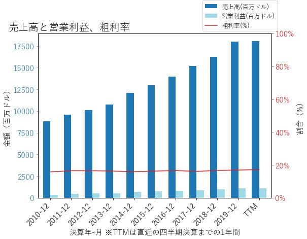CDWの売上高と営業利益、粗利率のグラフ