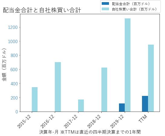 CERNの配当合計と自社株買いのグラフ