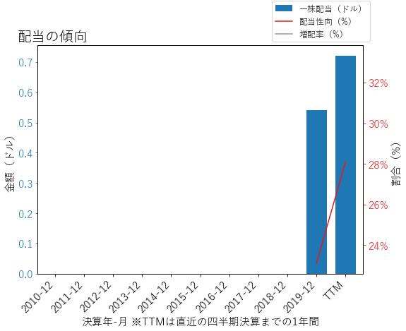 CERNの配当の傾向のグラフ