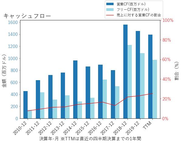CEのキャッシュフローのグラフ