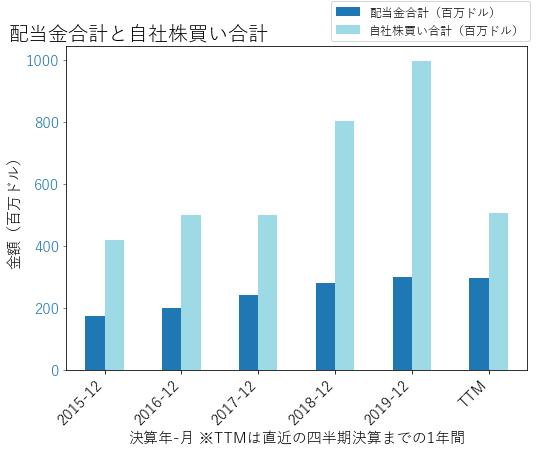 CEの配当合計と自社株買いのグラフ