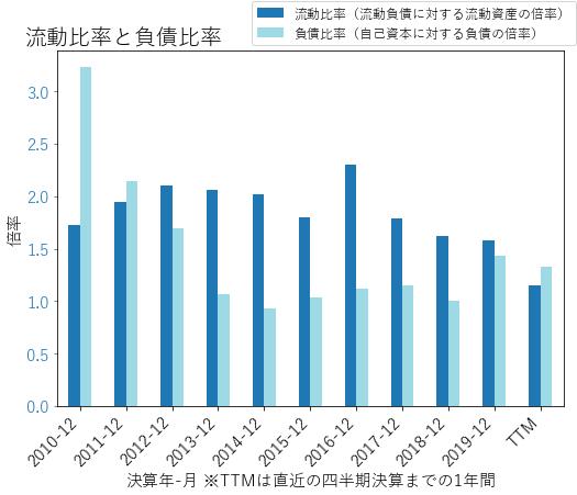 CEのバランスシートの健全性のグラフ